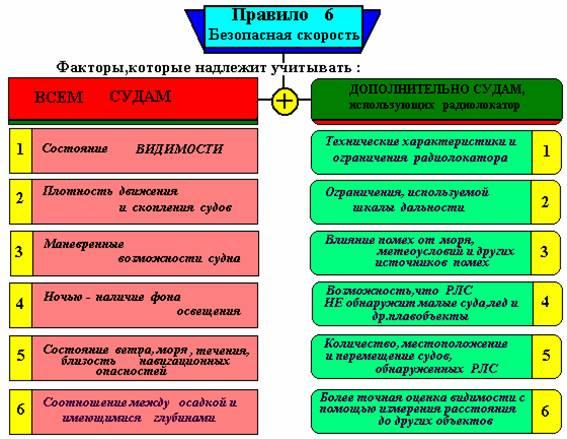 Схема построения правила 6