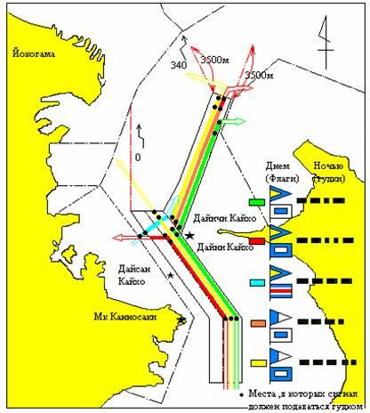 Схема движения судов в заливе