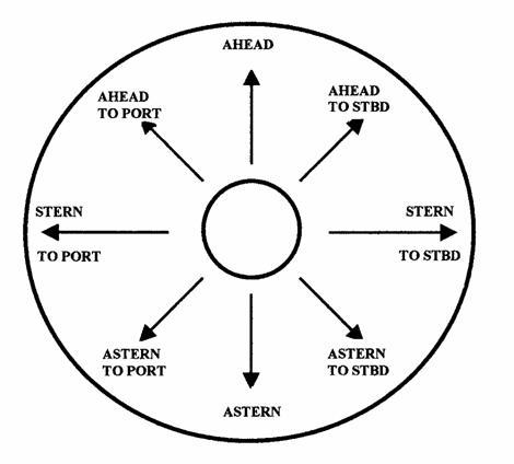 Схема пульта управления рулями